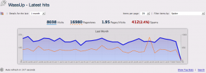 2012 02 02 04.17.11 pm 300x107 3,000+ Page Views a Month! photo    random thoughts photos news blogroll  wordpress plugin website web traffic web stats web analytics web wassup visitor traffic stats page views LinkedIn graph