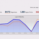 Last 3 months' traffic on my blog