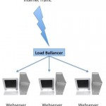 webservers load ballancer