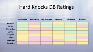 applovin hard knocks db rating
