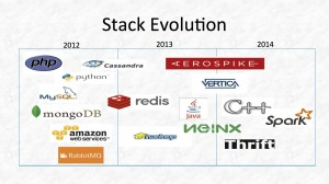 applovin tech stack evolution